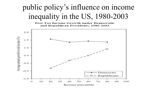 income gap wrt public policy