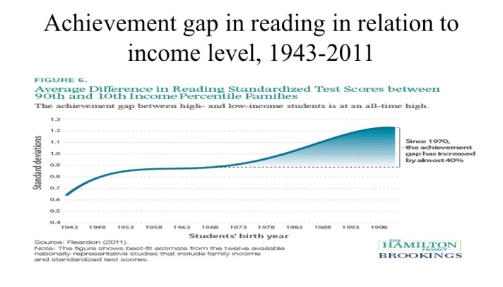 reading gap wrt income level 1943-2011