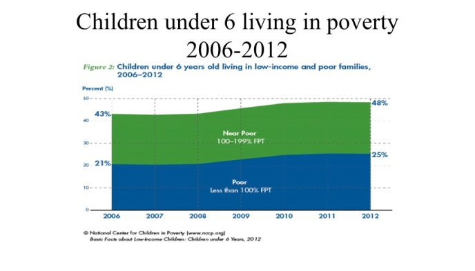 rise of # of children in poverty 2006-2012