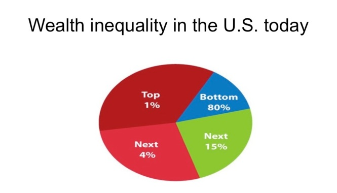 wealth inequality in the US today