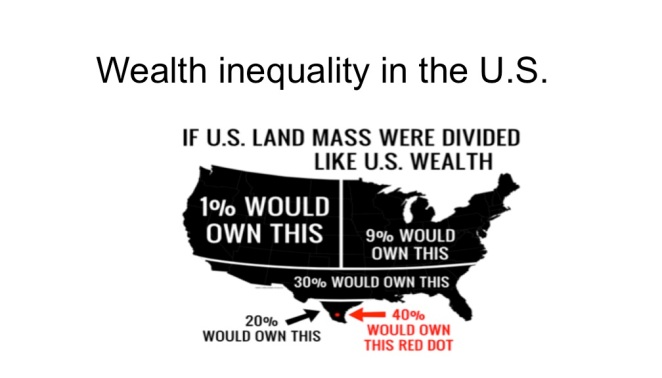 wealth inequality in the US